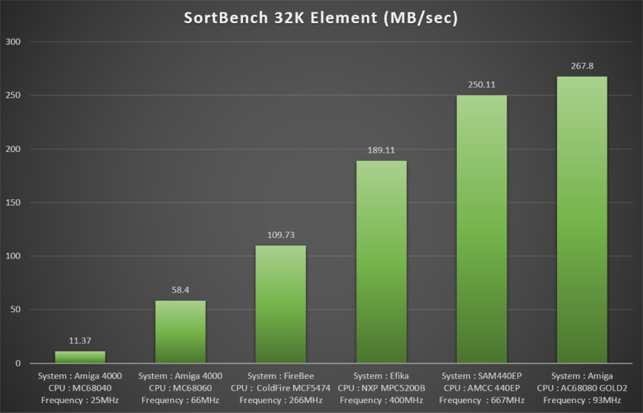 68080 fpga benchmark