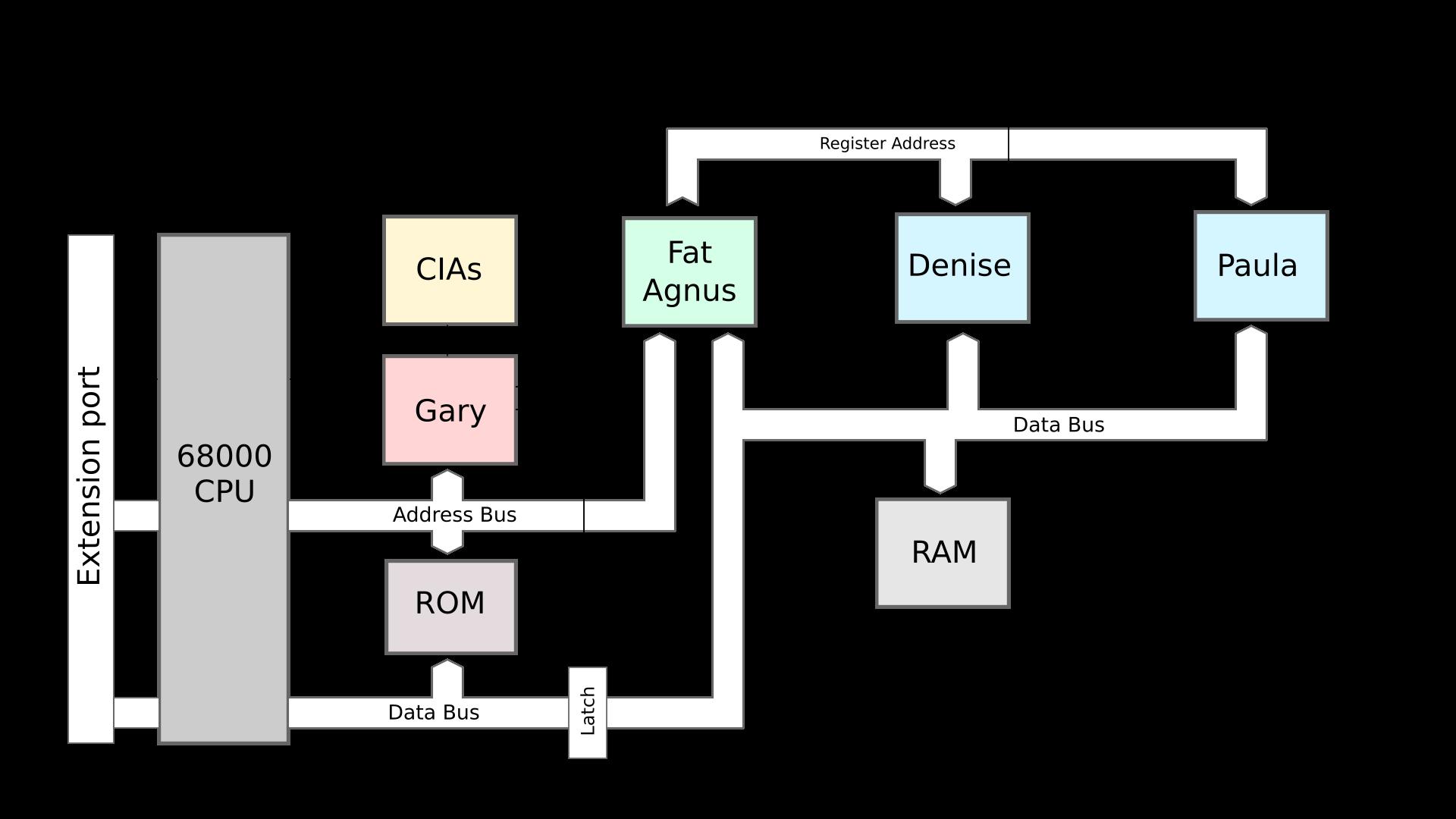Amiga architecture